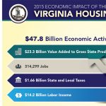 Economic Impacts of Virginia's Housing Industry