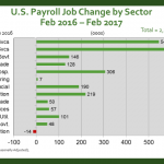 February US Employment Growth Holds Steady