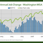 Washington Area Job Growth Remains Stable