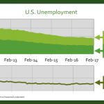 National Unemployment Lowest in 10 Years, Employment up Slightly