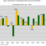 2016 GDP Growth in the Washington DC Metropolitan Area and Commonwealth of Virginia