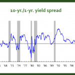 Inverted Yield Curves and an Impending Recession